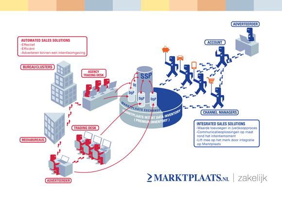 marktplaats infographic3